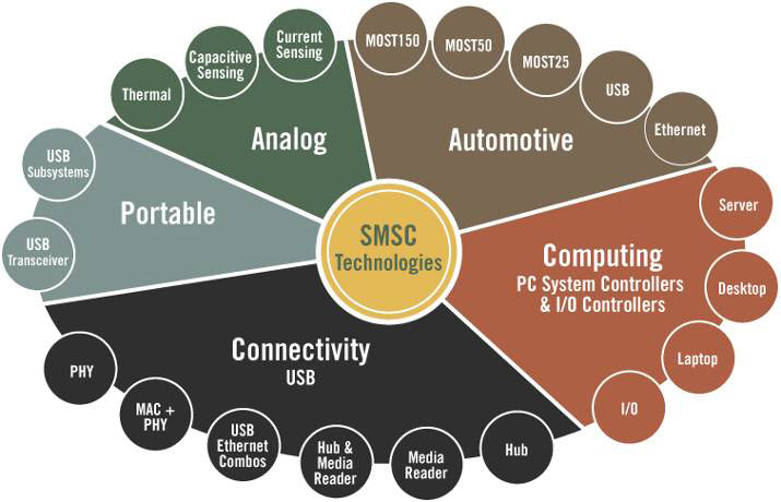 Portfolio SMSC