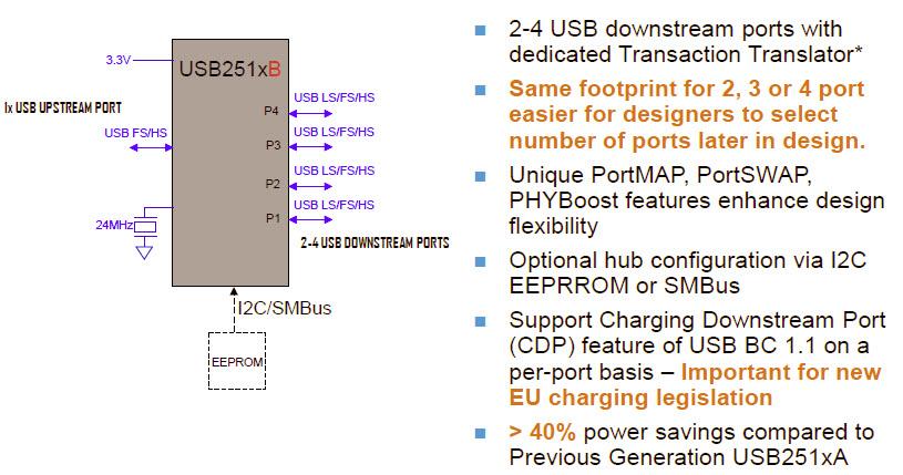 Cechy układów USB251X
