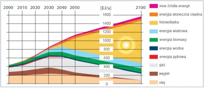 Zmiany w globalnym bilansie energetycznym do 2100 r., EJ/a = EJ/rok (według danych i prognozy rady naukowej federalnego rządu Niemiec)