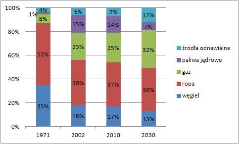 Przewidywana struktura zużycia energii pierwotnej w UE
