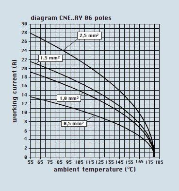 Rys. 3. Prąd roboczy w funkcji temperatury otoczenia dla złącza 6-pinowego i różnych przekrojów przewodów