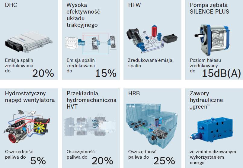 Rozwiązania Rexroth oszczędzają energię, podnoszą wydajność oraz obniżają emisję spalin