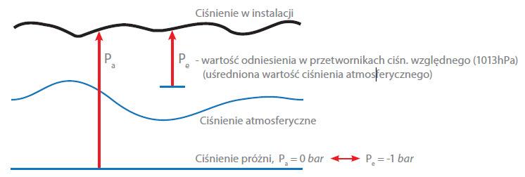 wzajemną zależność między zakresem podciśnień a ciśnieniem bezwzględnym (absolutnym)