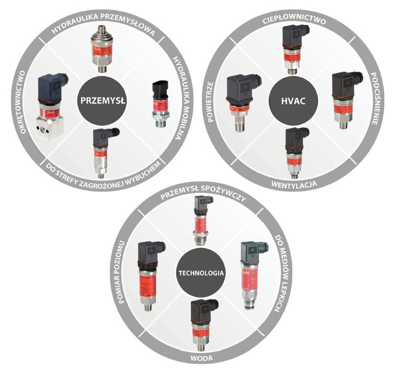 Zastosowania przetworników ciśnienia MBS
