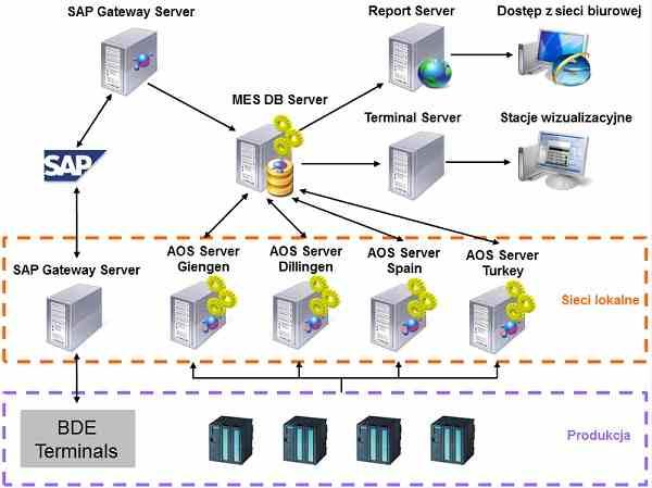 BSH schemat systemu monitorowania