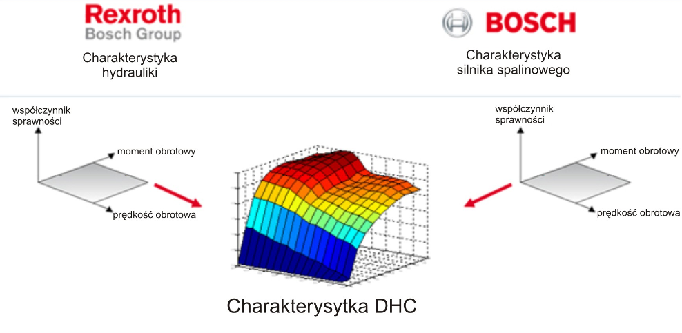 Charakterystyka DHC powstaje poprze nałożenie charakterystyki pracy silnika spalinowego oraz hydrauliki układu napędowego czy hydrauliki układu roboczego.