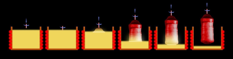 Metoda Czochralskiego. W odpowiednio dobranej atmosferze, do roztopionego materiału w ogrzewanym tyglu zbliżany jest wolno wirujący pręt z zarodkiem krystalizacji. Gdy po zetknięciu z cieczą warunki się ustabilizują, pręt jest powoli wyciągany. Podczas wyciągania tworzy się kryształ: najpierw stożek, potem właściwa część, wreszcie spód. Gotowy kryształ jest stopniowo chłodzony, po czym wyciągany z pieca. (Źródło: jch)