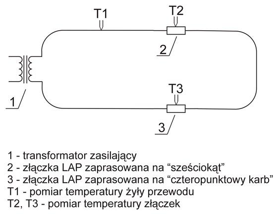 Profil techniczny – schemat układu pomiarowego