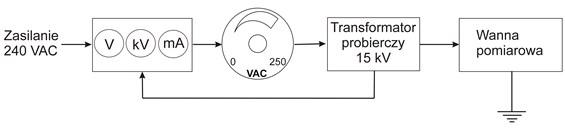 Schemat stanowiska pomiarowego do badania prądu upływu.