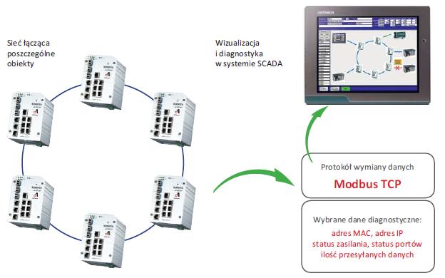 Rys. 1. Diagnostyka pracy sieci Ethernet w systemie HMI/SCADA.
