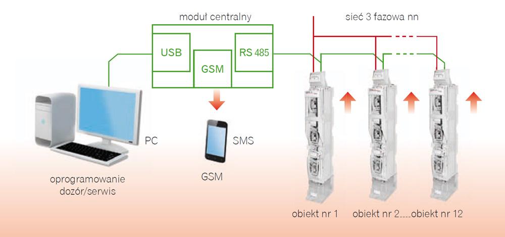 Rys. 1. Zdalny system kontroli stanu wkładek bezpiecznikowych