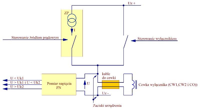 Rysunek 1. Schemat układu diagnostycznego ciągłości odwodu sterowania i kontroli cewek wyłącznika.