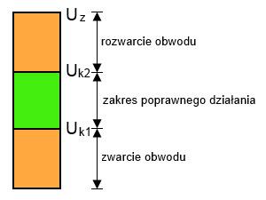 Rysunek 3. Poziomy akceptacji poprawnego stanu napięć na cewkach wyłącznika.