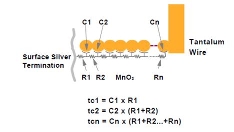Rys. 2. Model elektryczny kondensatora tantalowego