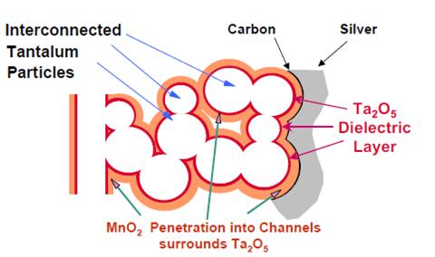 Rys. 1. Budowa kondensatora tantalowego.