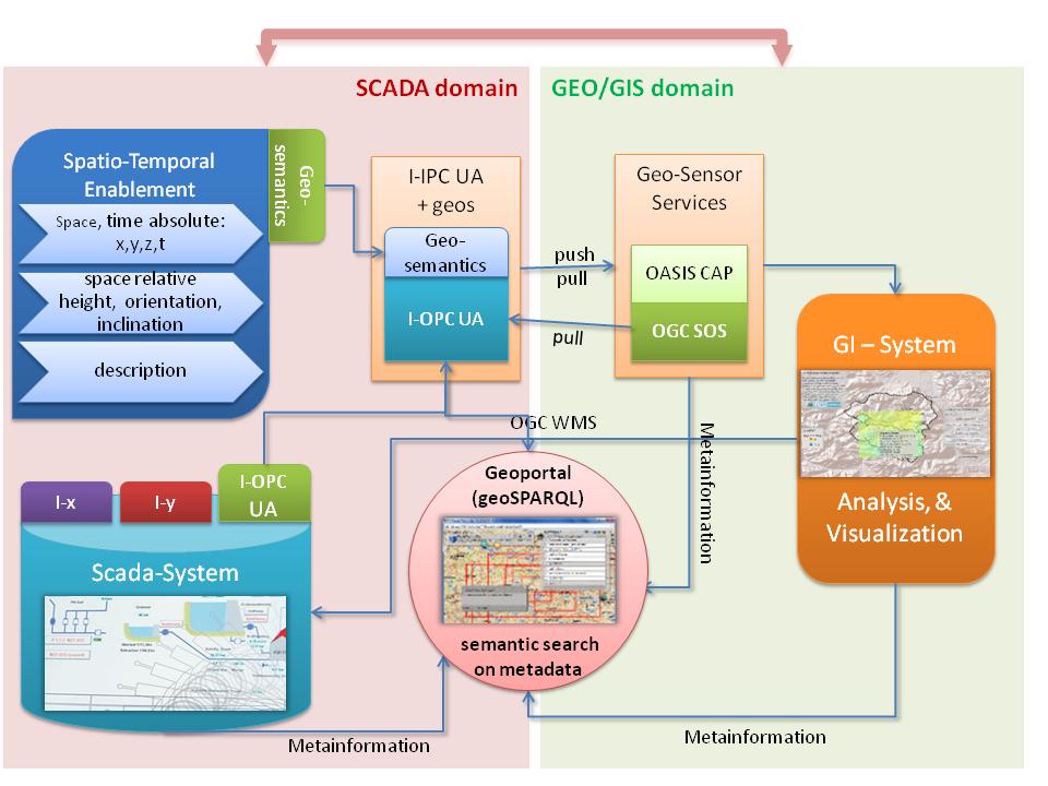 Wspólnie z partnerami z sektora edukacji i handlu, COPA-DATA prowadzi badania w ramach projektu SCADA::GIS, łącząc dane geoinformacyjne i procesowe. Ekran pokazuje architekturę systemową integracji SCADA::GIS (prototyp).