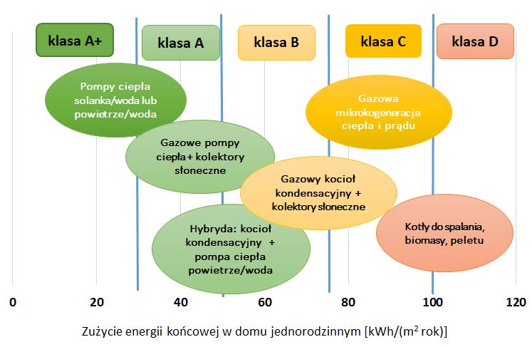 Rozporządzenie ENEV 2014/2016 w Niemczech – skorzystają pompy ciepła