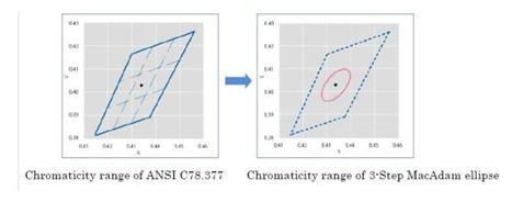 Rysunek 3 obrazuje elipsę na tle standardowego rozkładu ANSI.