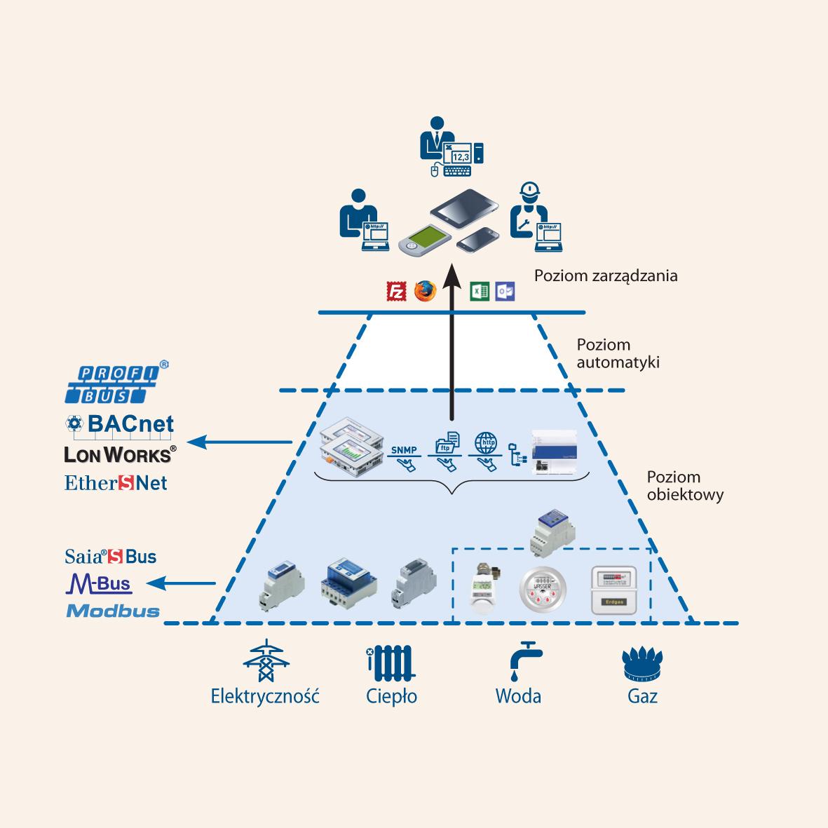 System Saia S-Monitoring wykorzystuje istniejące komponenty i pozwala na całkowitą integrację na poziomie automatyki!