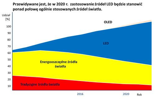 Przewidywane jest, że w 2020 r. zastosowanie źródeł LED będzie stanowić ponad połowę ogólnie stosowanych źródeł światła.