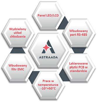 Charakterystyczne cechy przemienników częstotliwości Astraada Drive